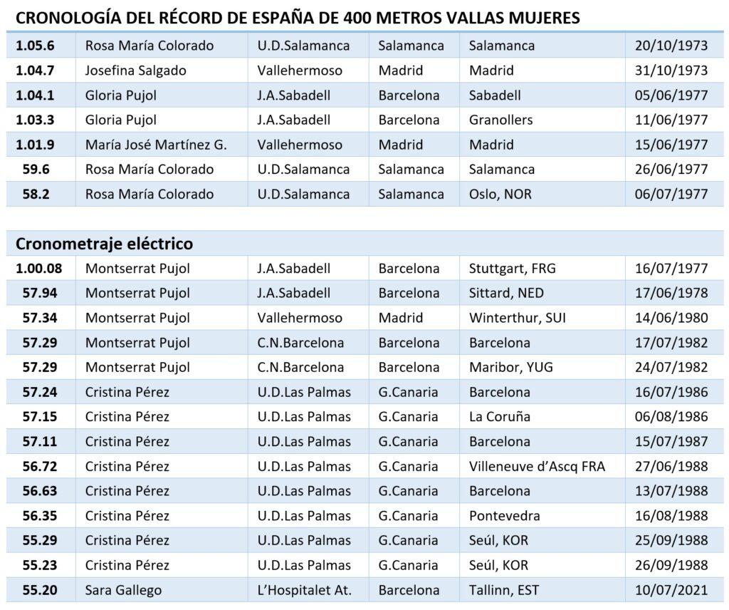 Cronología record España Tallín plata Sara Gallego